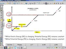 physical behavior of matter heating u0026 cooling curves youtube