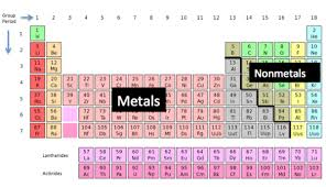 Nonmetals In The Periodic Table Single Displacement Reaction Definition U0026 Examples Video