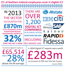 irish economy 2015 2014 facts innovation news 2016 digital ict report matrix