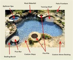 Backyard Paradise Ideas Cost Plus Pools