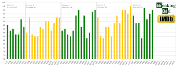 Breaking Bad Episoden Breaking Bad Imdb Ratings Chart By Episode Rebrn Com