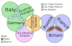 World War 1 Map Of Europe Causes Of World War I Wikipedia