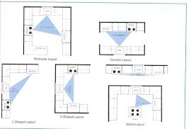 Triangle Kitchen Design Kitchen Design Layouts With Islands