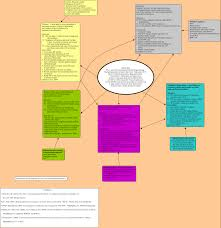 Concept Map Nursing Pancreatitis