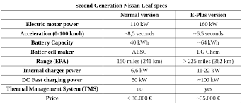 220 mile tesla model 3 vs 225 mile nissan leaf u2014 who will win