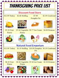 thanksgiving dinner shopping list templates happy thanksgiving