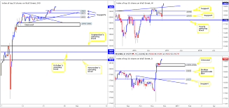 thanksgiving bank holiday thursday 24th november daily technical outlook and review us