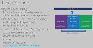 azure storage announcements at build petri