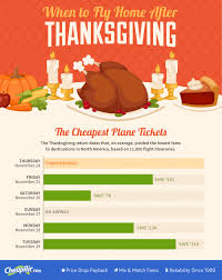 when to fly home after thanksgiving for cheap airline tickets