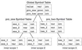 Hash Table Implementation Compiler Design Symbol Table