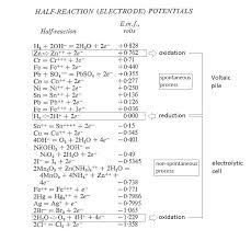 Standard Reduction Potentials Table Carlisle Nicholson And The Thermodynamics Of Electrolysis