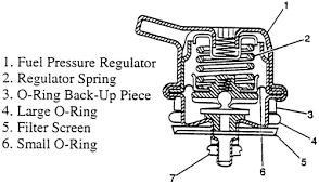 jeep grand fuel pressure regulator repair guides gasoline fuel injection fuel pressure regulator