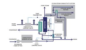 pure steam generation aqua chem