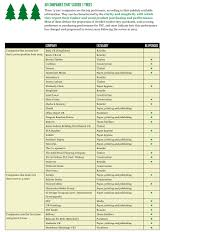 Trees And Their Meanings 2017 Timber Scorecard Wwf