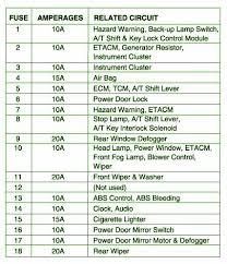 2000 hyundai accent dash fuse box diagram u2013 circuit wiring diagrams