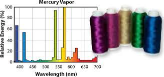 Mercury Vapor Lights Color Rendering Eye Lighting
