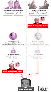 How To Fire Your Attorney Letter by Only One Of These Trump Comey Timelines Can Be True But Either