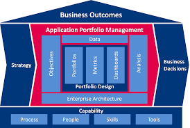 bizzdesign u0027s house of application portfolio management u2013 ea voices