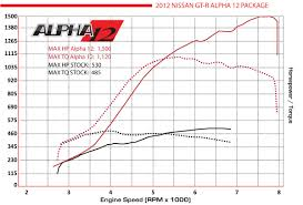 Price Of Nissan Gtr 2012 Gt R Performance Package Alpha12 Alpha Performance