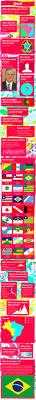Facts About The Flag Die Besten 25 Brazil Language Ideen Auf Pinterest