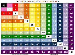 Times Tables 1 12 Rainbow Multiplication Chart Family Educational Resources Road