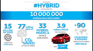 toyota company number worldwide sales of toyota hybrids surpass 10 million units