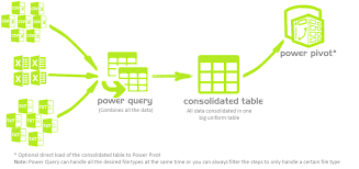 power query for excel combine multiple files of different file