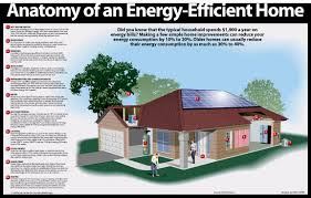energy efficient home infographic intelligent building today