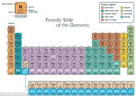 periodic table most wanted key periodic table may need to be reordered after scientists find
