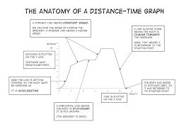 distance time graphs worksheet distance time graphs worksheet