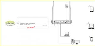 Dsl Light Blinking No Internet D301 How To Set Up Dsl Link On The First Page Tenda All For Better