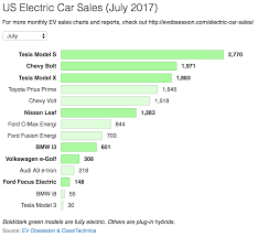 nissan leaf yearly electric cost electric car sales monthly reports
