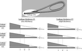 turbine blade cooling system optimization journal of