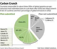 China Makes Carbon Pledge Ahead Of Climate Change Countries To Pledge Emissions Targets Ahead Of Climate