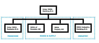 Ikeas Our Business In Brief Inter Ikea Group