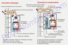 condensation chambre chaudière gaz à condensation fonctionnement avantages
