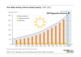 renewables 2014 global status report