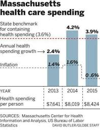 Massachusetts Commission For The Blind Health Care Spending In Mass Again Exceeds Target The Boston Globe