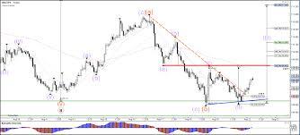 Bull Flag Eur Usd Is Breaking Above Resistance Lines Of Bull Flag Chart