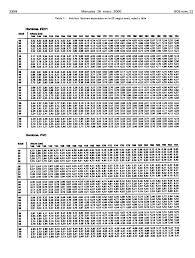 tabla de ingresos para medical 2016 real decreto 1971 1999 de 23 de diciembre de procedimiento para el