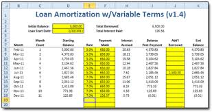 Amortization Table With Extra Payments Variable Loan Amortization Spreadsheet Moneyspot Org
