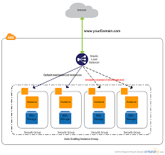 aws architecture diagrams and aws architecture icons by creately