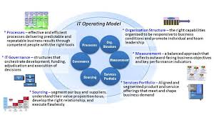 exploring an it operating model for enterprise 2 0 part 2 the