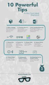 diamond clarity chart and color 10 easy to use tips to buy your ideal diamond infographic