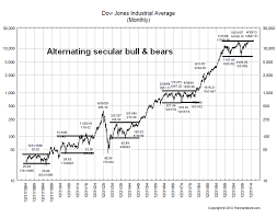 Armchair Economist Bull And Bear Since 1884 Png
