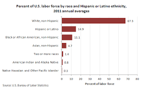 bureau of statistics us racial and ethnic characteristics of the u s labor 2011