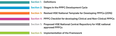 national framework for developing policies procedures protocols