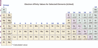 Elements In The Periodic Table Periodic Variations In Element Properties Chemistry