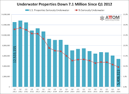 Seattle Premium Outlets Map by Number Of Seriously Underwater Properties Down 1 Million From Year