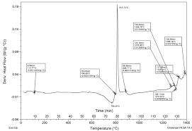 dsc floor plan thermal analysis by dsc tga